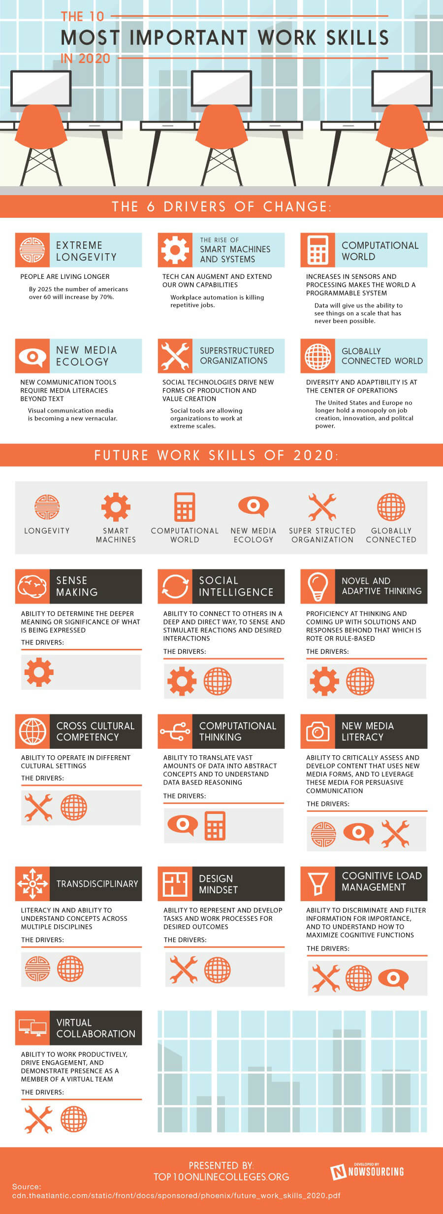 Infografik 10 most important work skills 2020