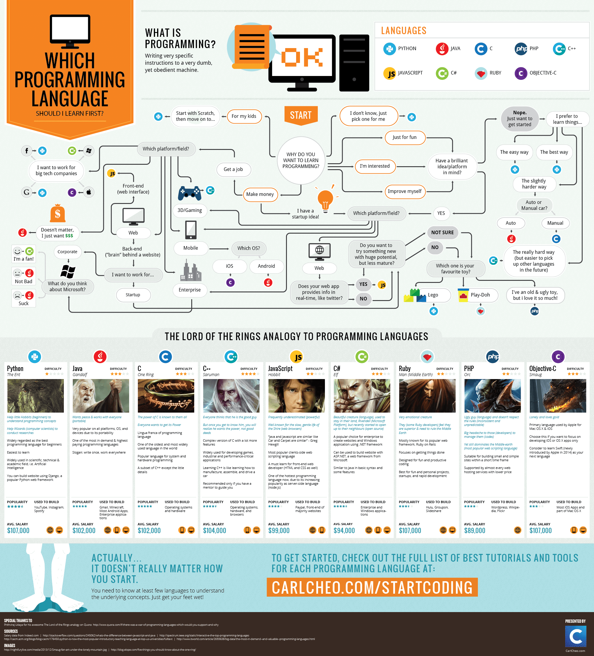 Infographic which programming language should i learn first